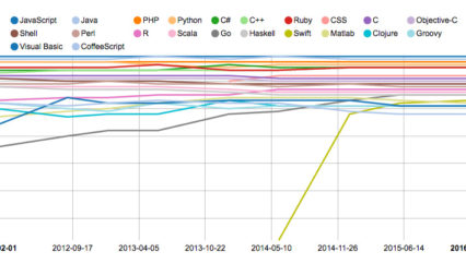 The RedMonk Programming Language Rankings: January 2016
