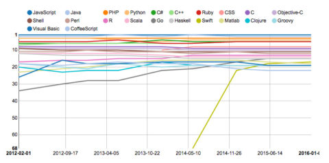 The RedMonk Programming Language Rankings: January 2016