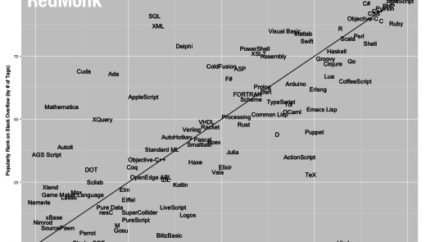 The RedMonk Programming Language Rankings: June 2015